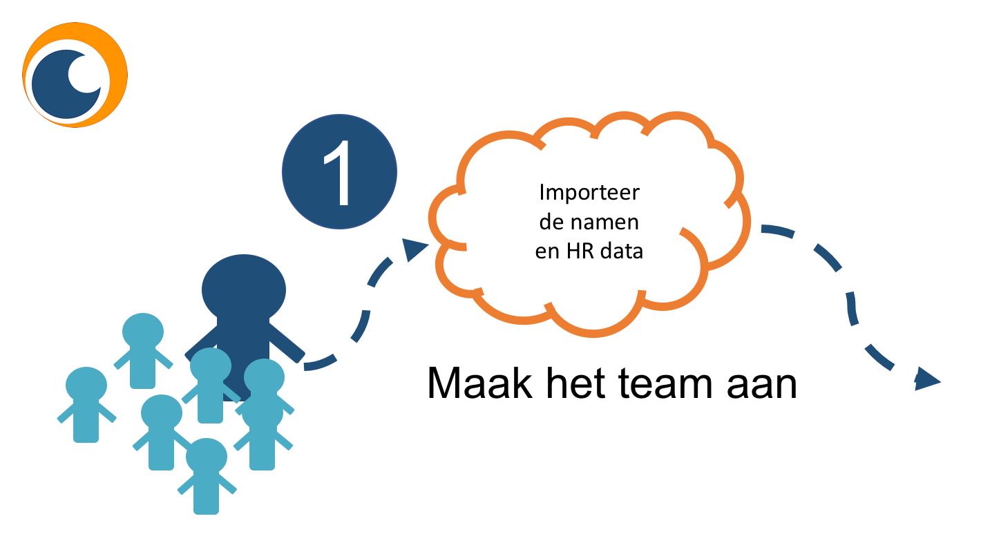 medewerkersdata importeren met een eenvoudig Strategische personeelsplanning excel bestand