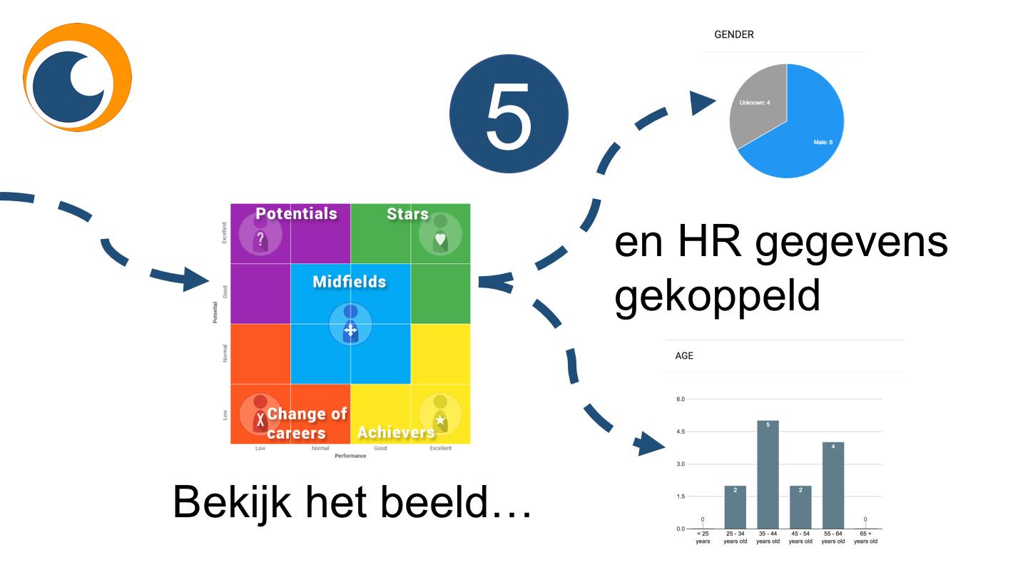 teamontwikkeling onderbouwen met hr analytics en data
