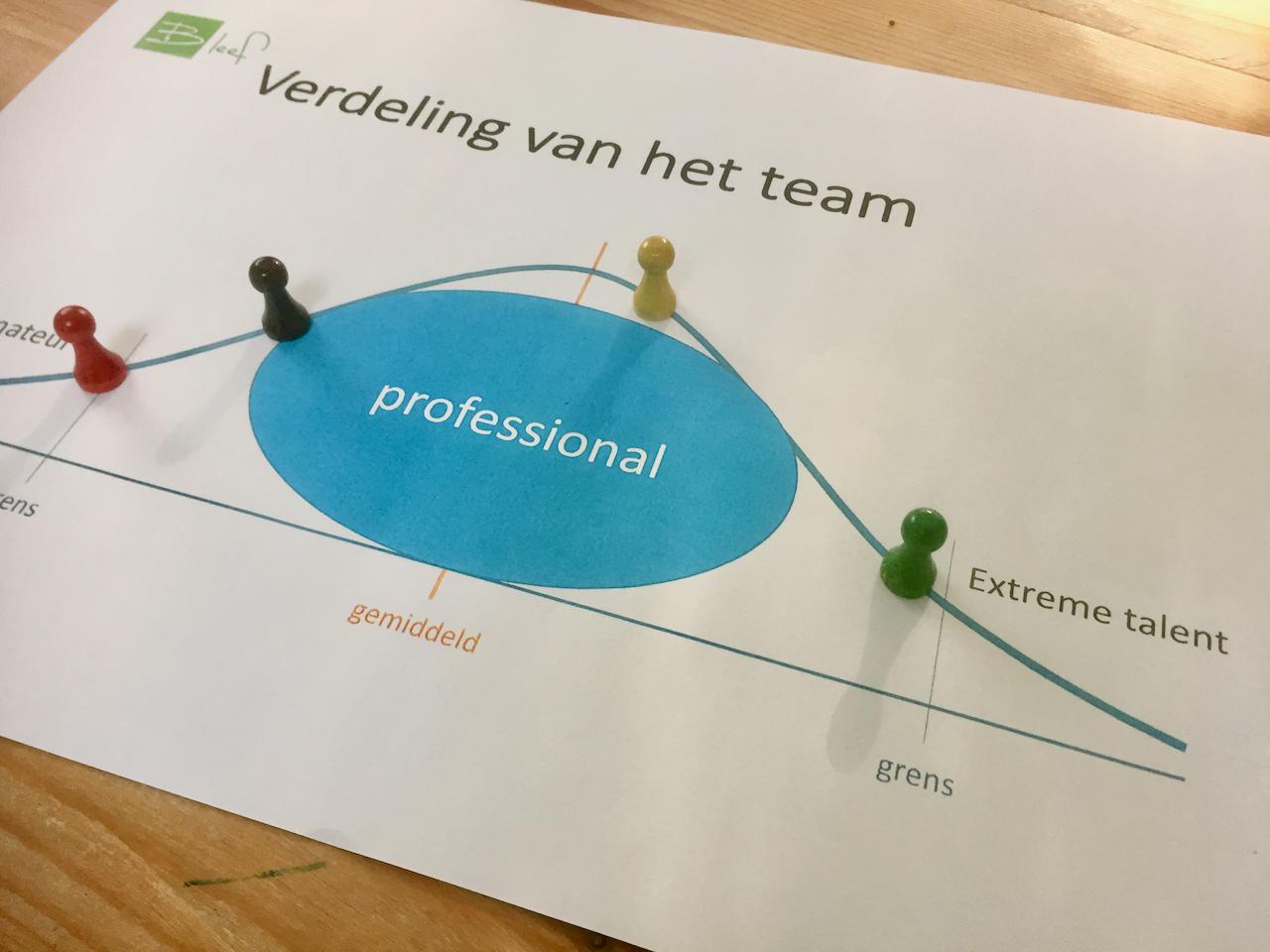 Normaal verdeling binnen Strategische personeelsplanning