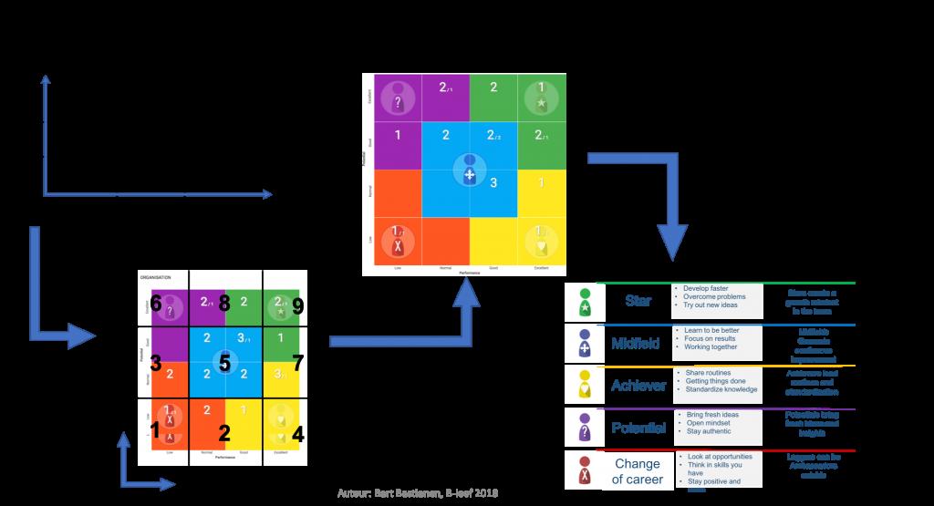 nine box performance matrix naar team navigator