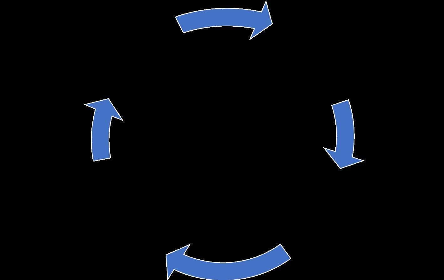 SPP cyclus in het proces inbedden in 4 stappen