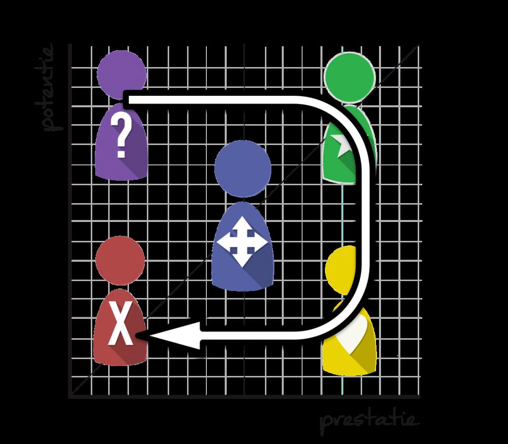 HR vlootschouw rollen team navigator