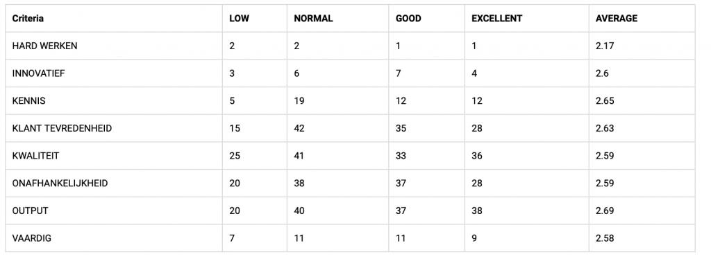 Criteria hr analytics ontwikkeling